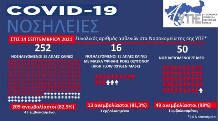 Θεσσαλονίκη: Στο 98% των ασθενών στις ΜΕΘ είναι ανεμβολίαστοι